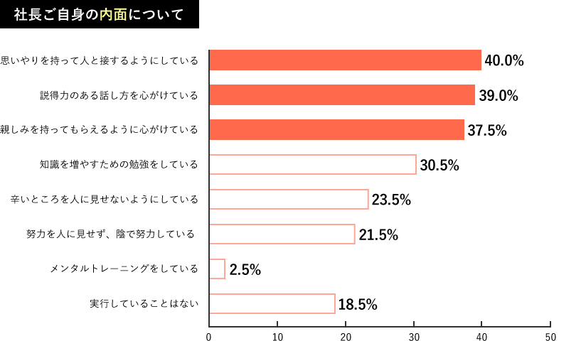 Q1.調査結果グラフ1