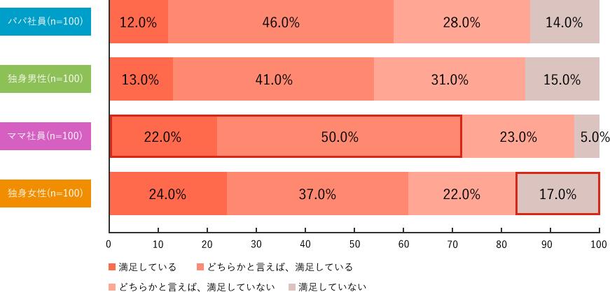 Q7-1.調査結果グラフ