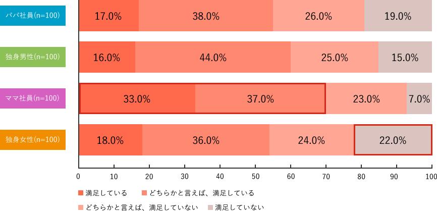 Q7-2.調査結果グラフ