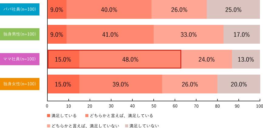 Q7-3.調査結果グラフ