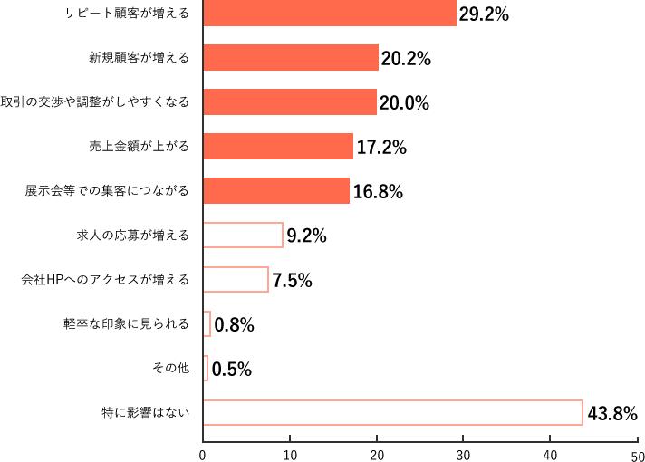 Q5.調査結果グラフ