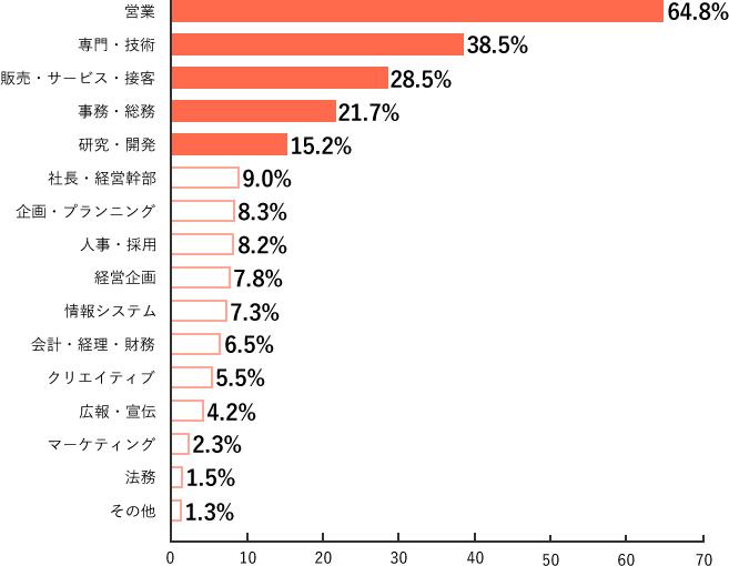 Q9.調査結果グラフ