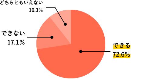 SC1.調査結果グラフ