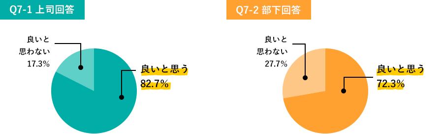Q7-1.、Q7-2.調査結果グラフ