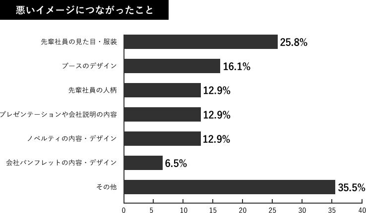Q6-2.調査結果グラフ