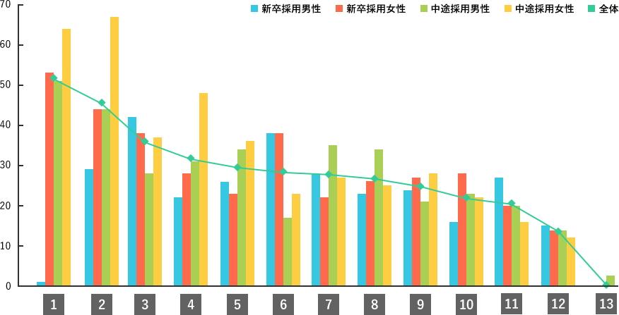 Q7.調査結果グラフ