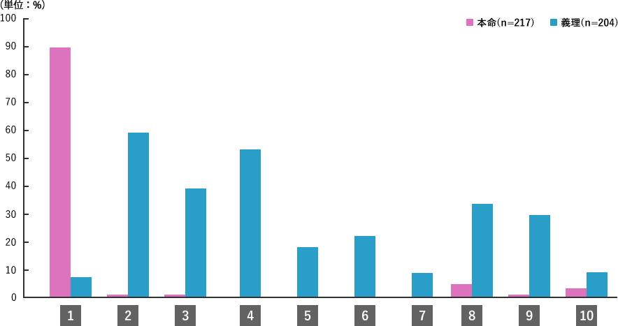 Q1.調査結果グラフ