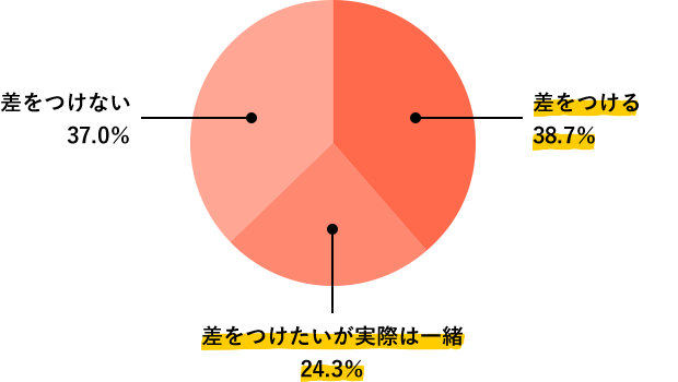 Q3.調査結果グラフ