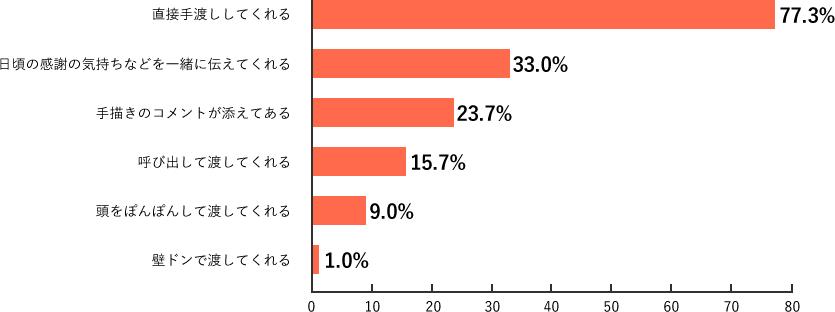 Q6.調査結果グラフ