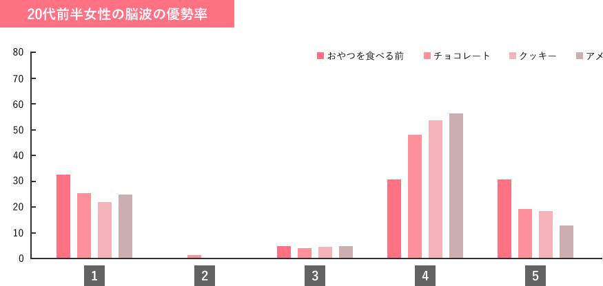 女性の脳波測定 調査結果グラフ