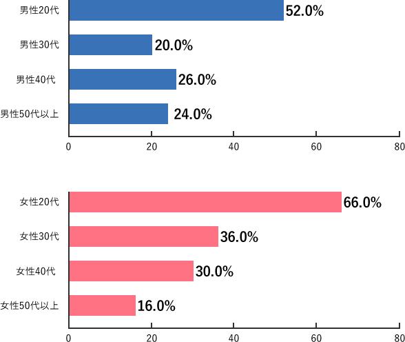 Q2-3a.調査結果グラフ