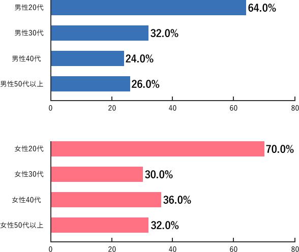 Q2-3b.調査結果グラフ