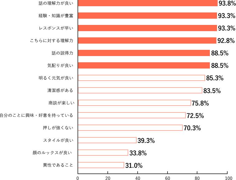Q2-1.調査結果グラフ