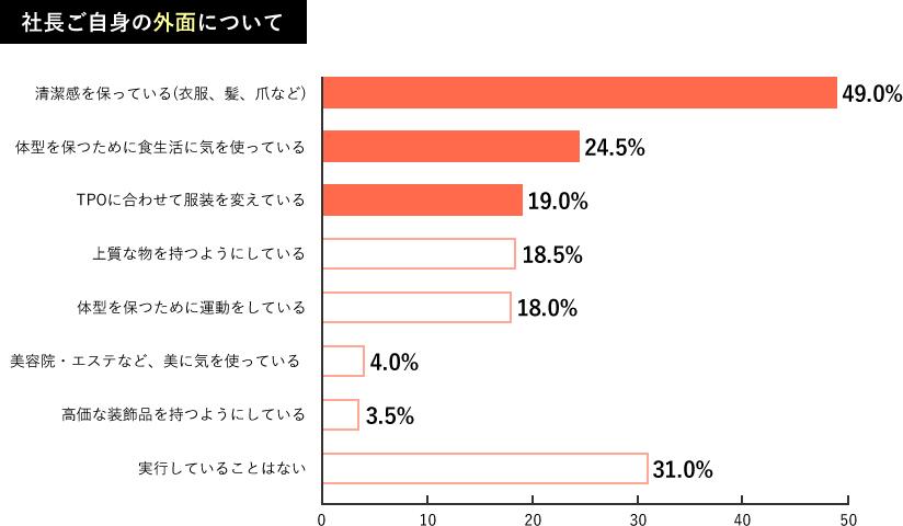 Q1.調査結果グラフ2