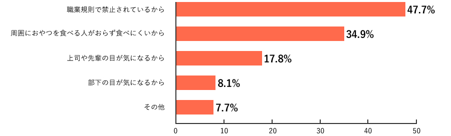 SC2.調査結果グラフ