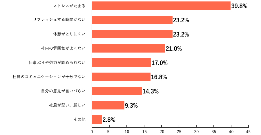 SC3.調査結果グラフ