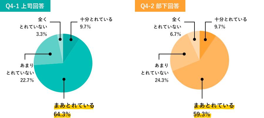 Q5-1.、Q5-2.調査結果グラフ