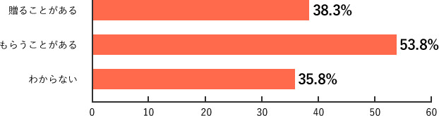 Q10.調査結果グラフ