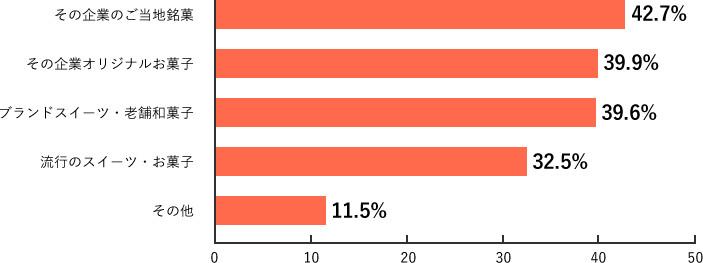 Q14.調査結果グラフ