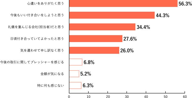 Q15.調査結果グラフ