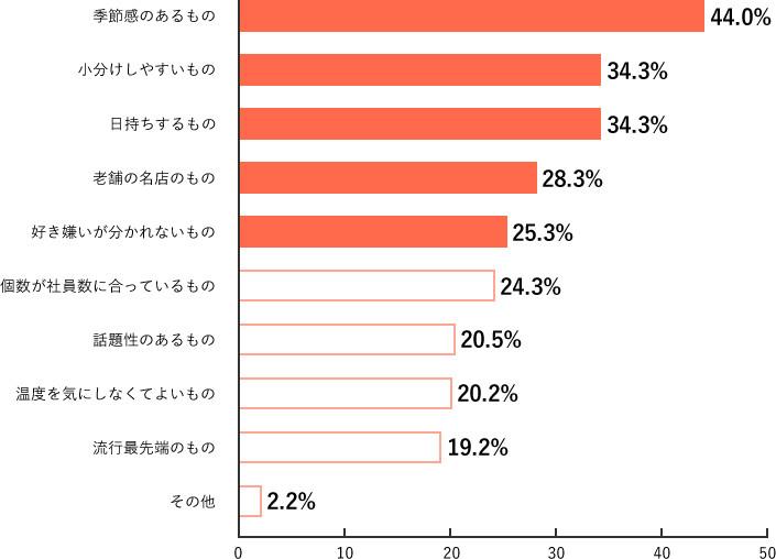 Q17.調査結果グラフ