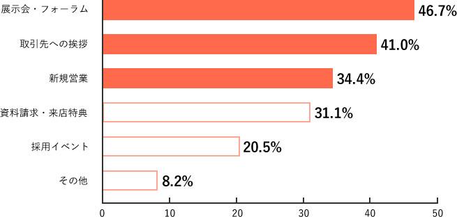 Q2.調査結果グラフ