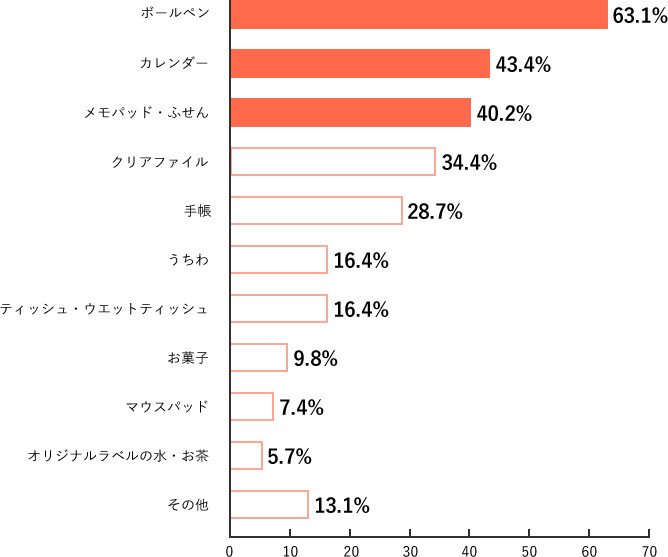 Q4.調査結果グラフ