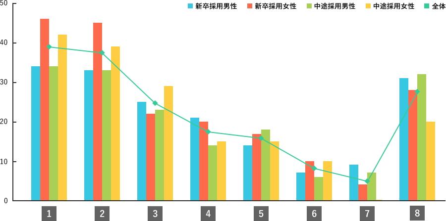 Q11.調査結果グラフ