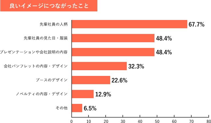 Q6-1.調査結果グラフ