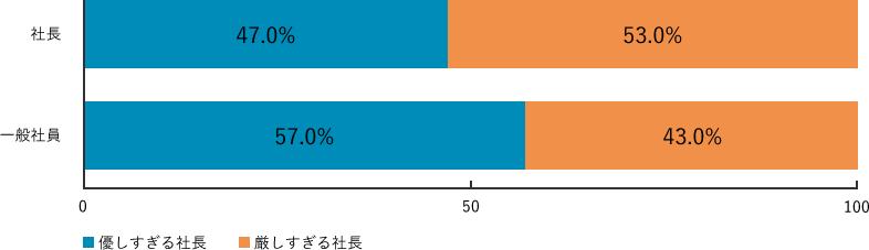 Q3-1.調査結果グラフ