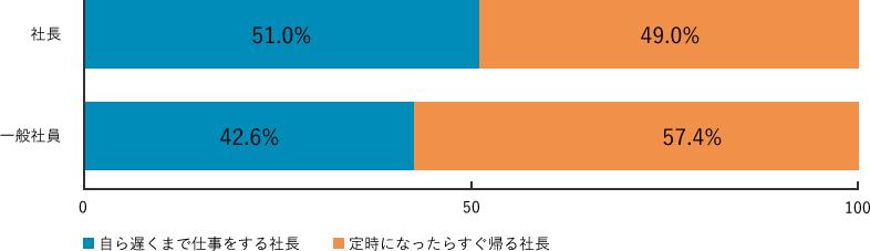 Q3-2.調査結果グラフ