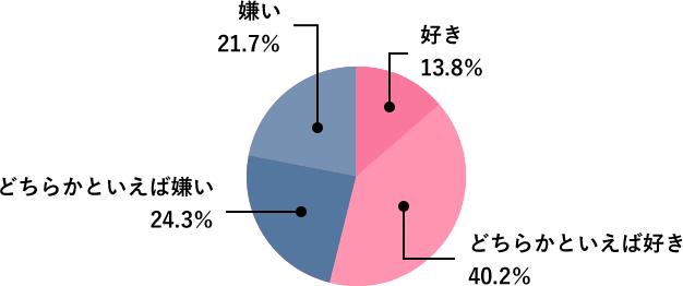 Q8.調査結果グラフ