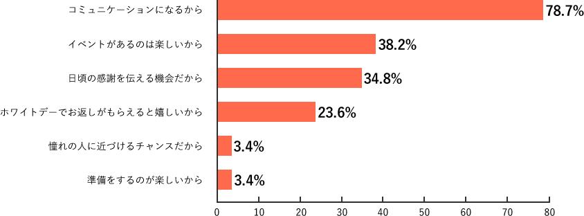 Q12.調査結果グラフ