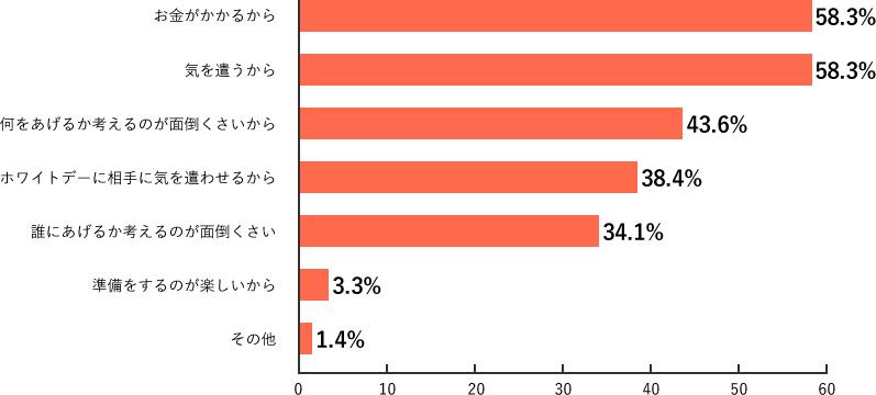 Q13.調査結果グラフ