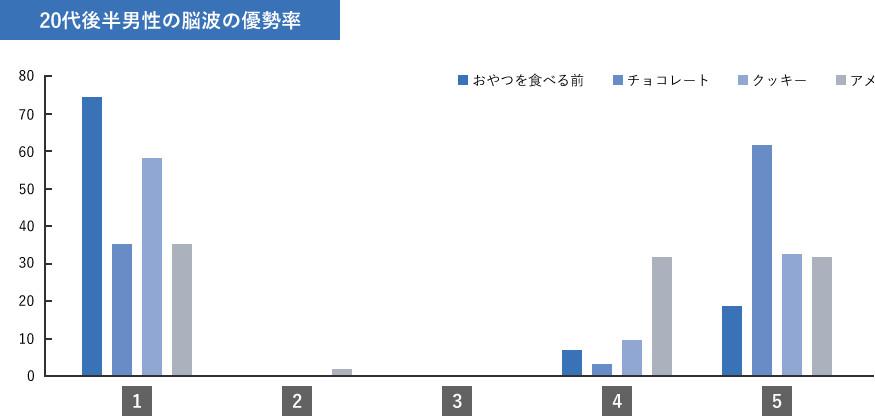 男性の脳波測定 調査結果グラフ
